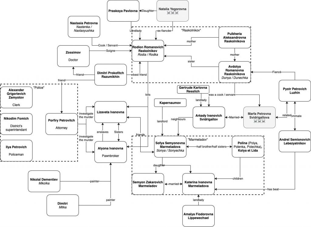 Crime and Punishment Character Map